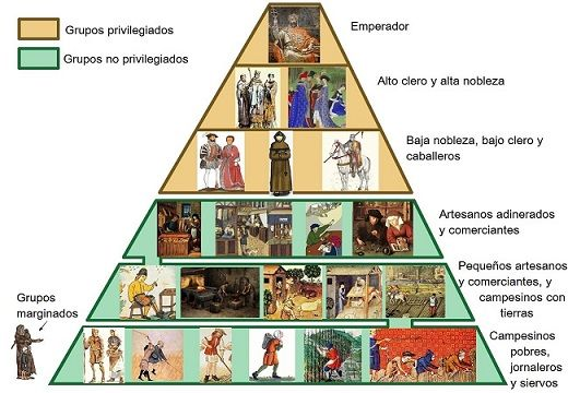 Pirámide social en el Imperio carolingio