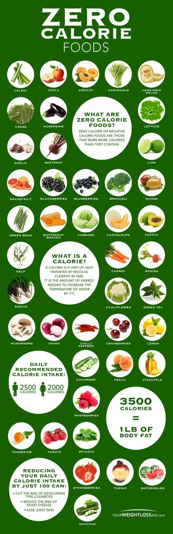 Zero Calorie Food Chart Infographic Exercise Pinterest Diet