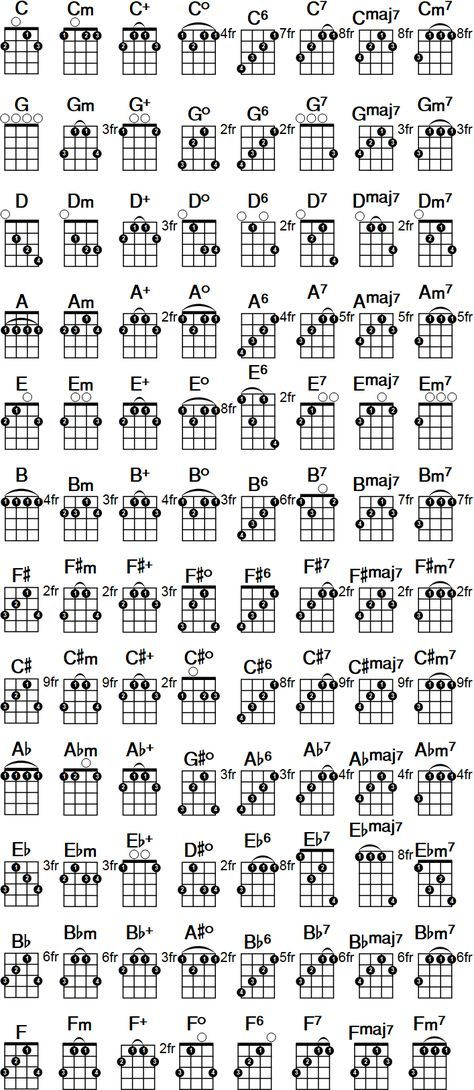 Printable banjo chord chart. Free PDF download at http://banjochords ...