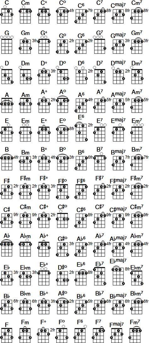 Printable banjo chord chart free pdf download at http banjochords chords also rh pinterest