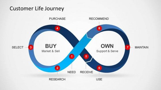 Customer life journey powerpoint diagram pinterest diagram infinity loop powerpoint diagram design for presentations powerpoint templates toneelgroepblik Images