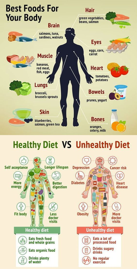 Healthy Vs Unhealthy What Foods Work Best for Your Body and Mind  Infographic