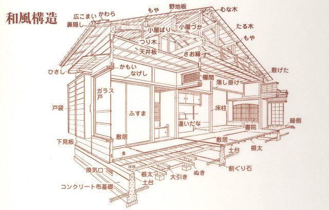 住宅構造と使われている部材の名称 竹島屋材木店 施工図 建築様式