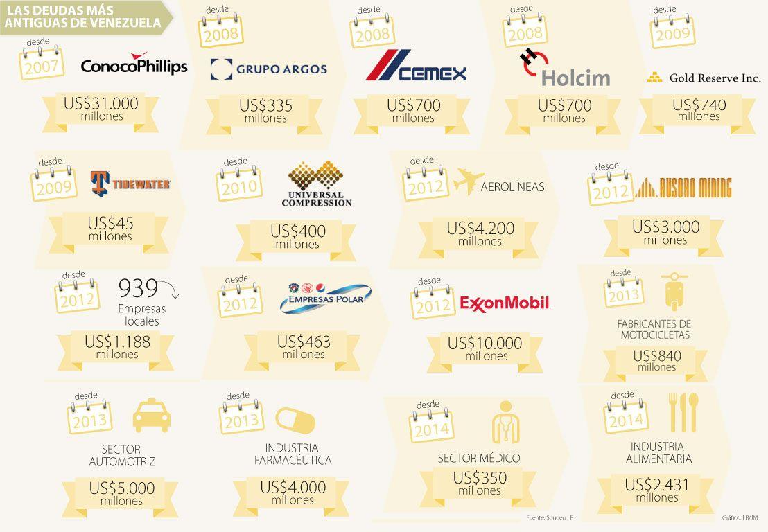 ConocoPhillips y Argos, entre las deudas más viejas del gobierno de Venezuela