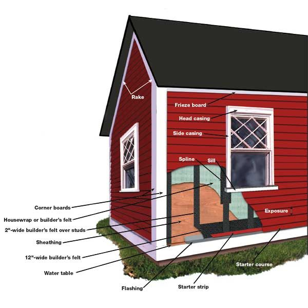 How To Hang Clapboard Siding Clapboard Siding Clapboard Cottage Exterior