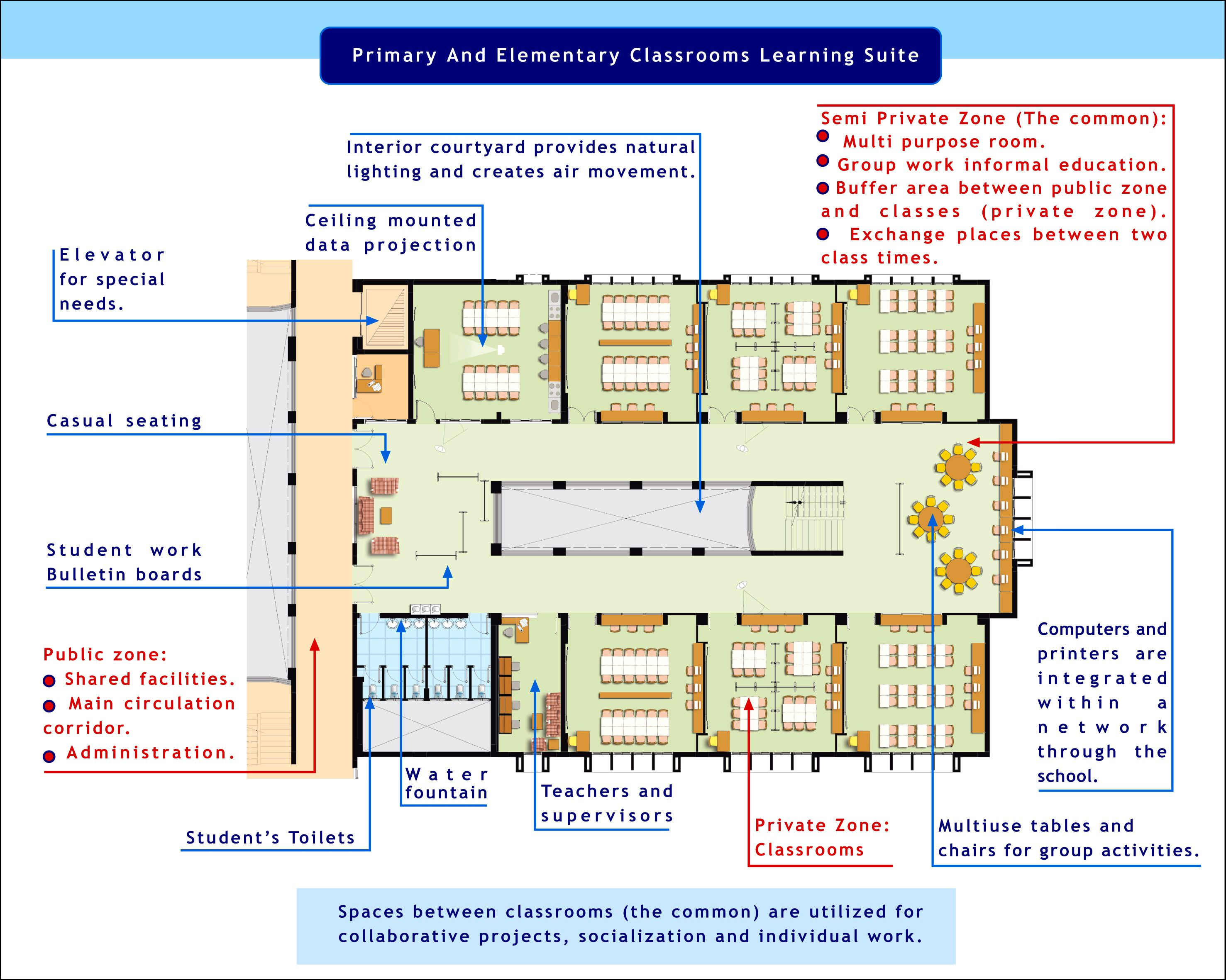 Create A Preschool Classroom Floor Plan: Primary And Elementary Classrooms Learning Suite