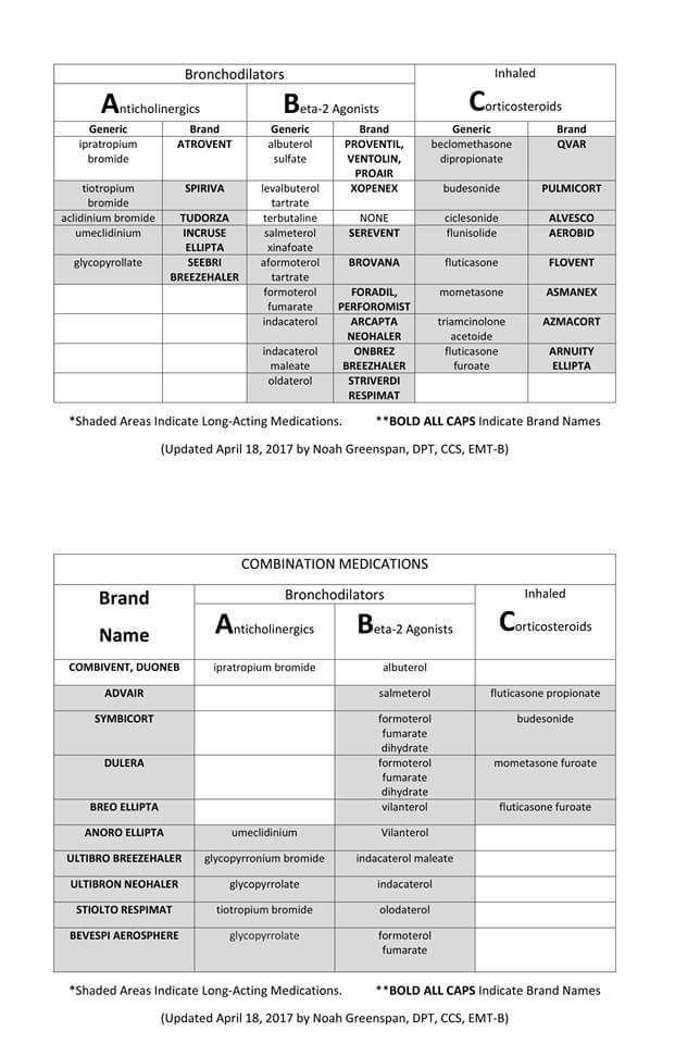 Pin By Monica Schwartz On Respiratory Therapy Pharmacology Nursing Respiratory Therapy Pharmacology