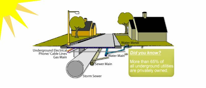 Utility Locating With Images Water Systems Underground