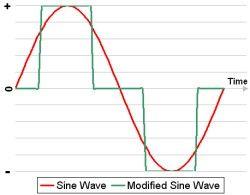 Sine wave and square wave inverter | 3mik | Sine wave, Chart, Diagram