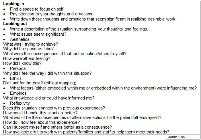John Model Of Structured Reflection Google Search Reflective Practice Thought And Feelings Sample Essay In Nursing Example Writing Piece