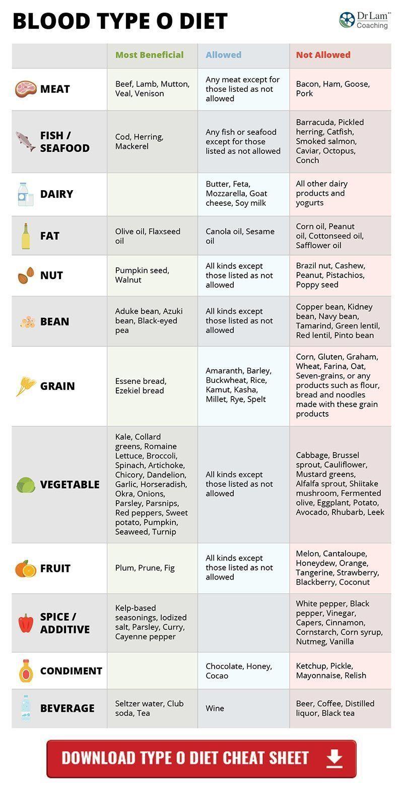 Blood type diet chart type o bloodtypediet bloodsugar insulin