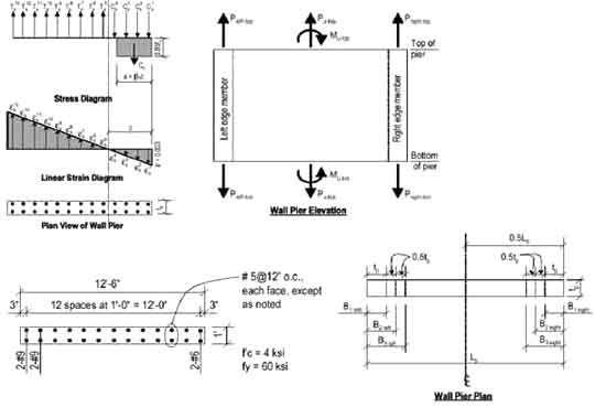 Shear Wall Design Shear Wall Design With ETABS A Practical Tutorial