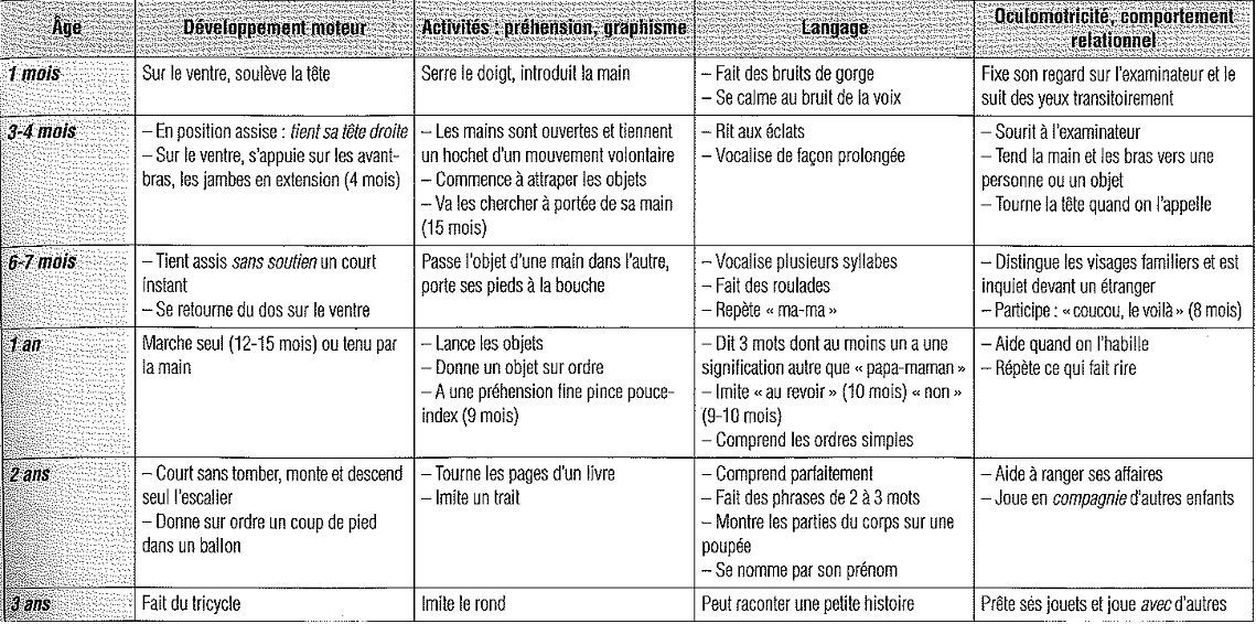 Epingle Par Dominique Laurent Sur Connaissance Developpement Psychomoteur Developpement Enfant Apprendre L Arabe