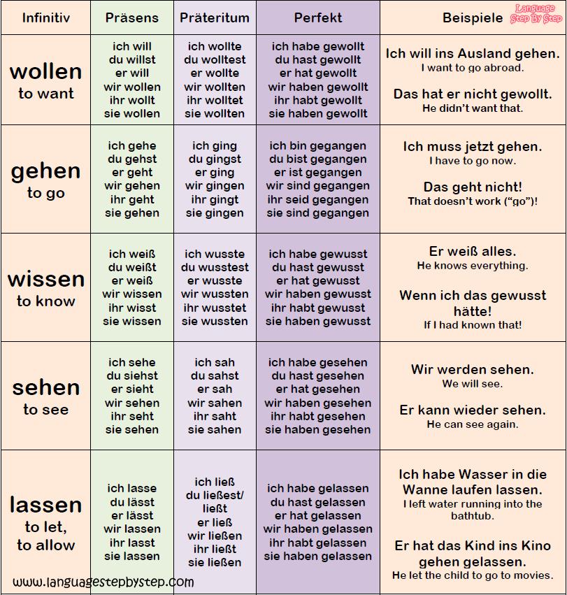 Top 30 German Verbs Conjugation Examples Language Step By Step German Verbs German Language Learning German Words
