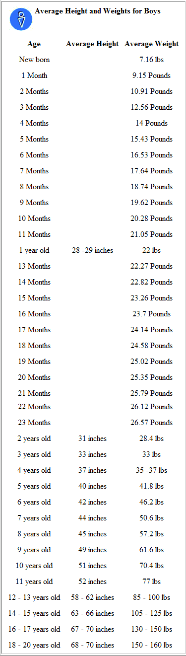 Height Weight Chart for Boys. Kael is apparently 3-4 year ...