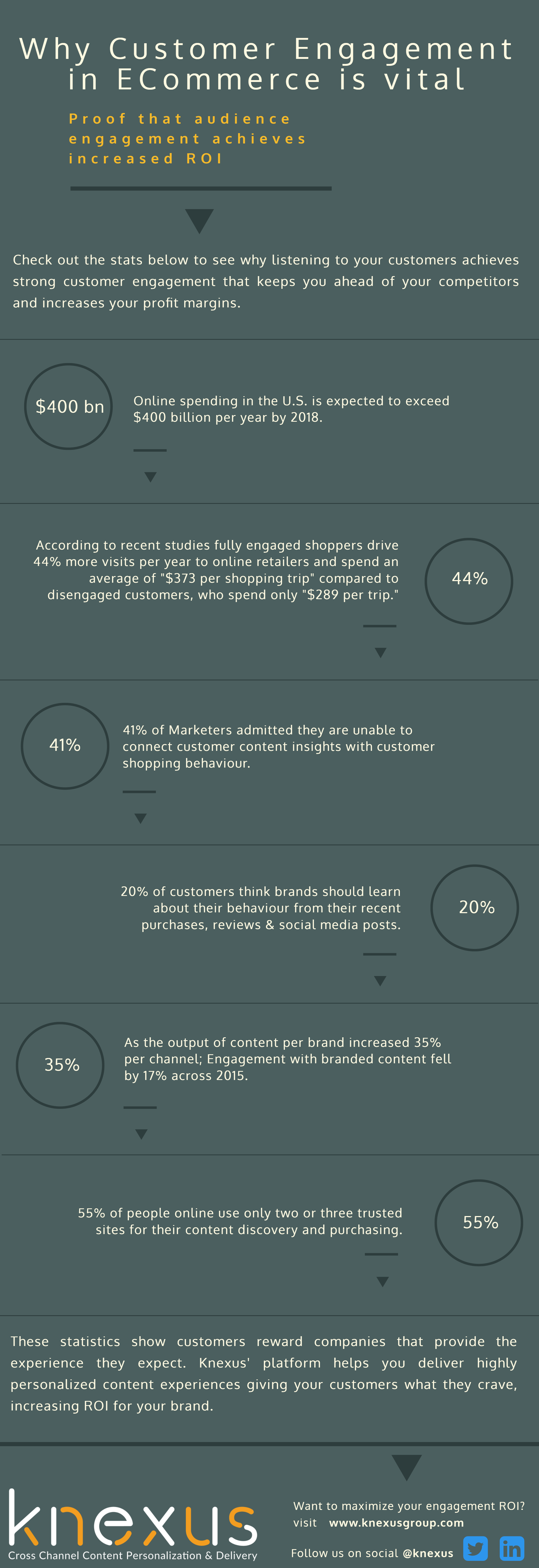 Why customer engagement in ecommerce is vital infographic