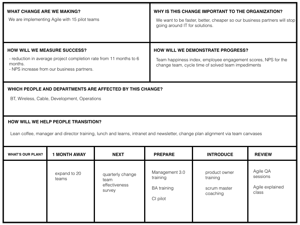 Creating Alignment For Agile Transformation With Canvases