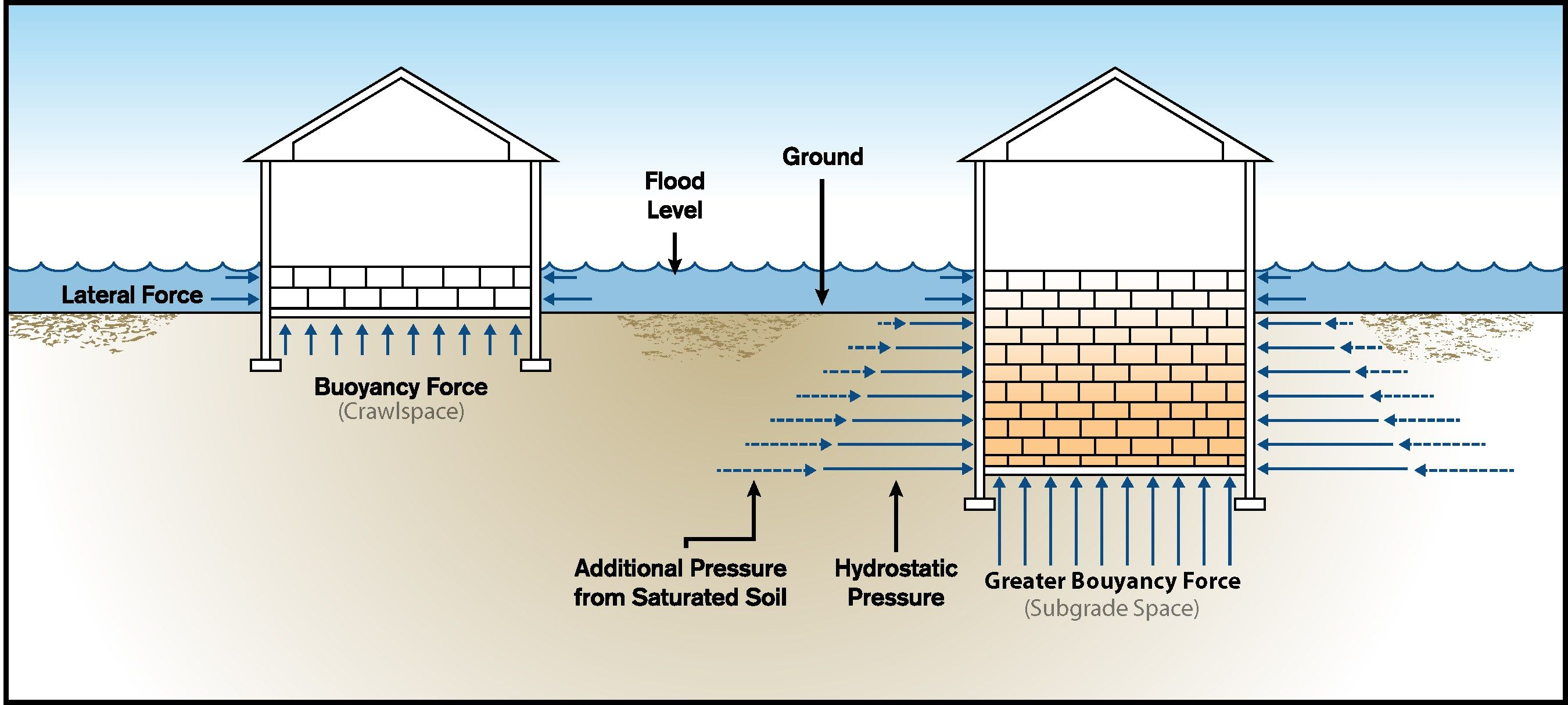 Orla Studios Guide To Flood Vents Flood Vents Flood Vented