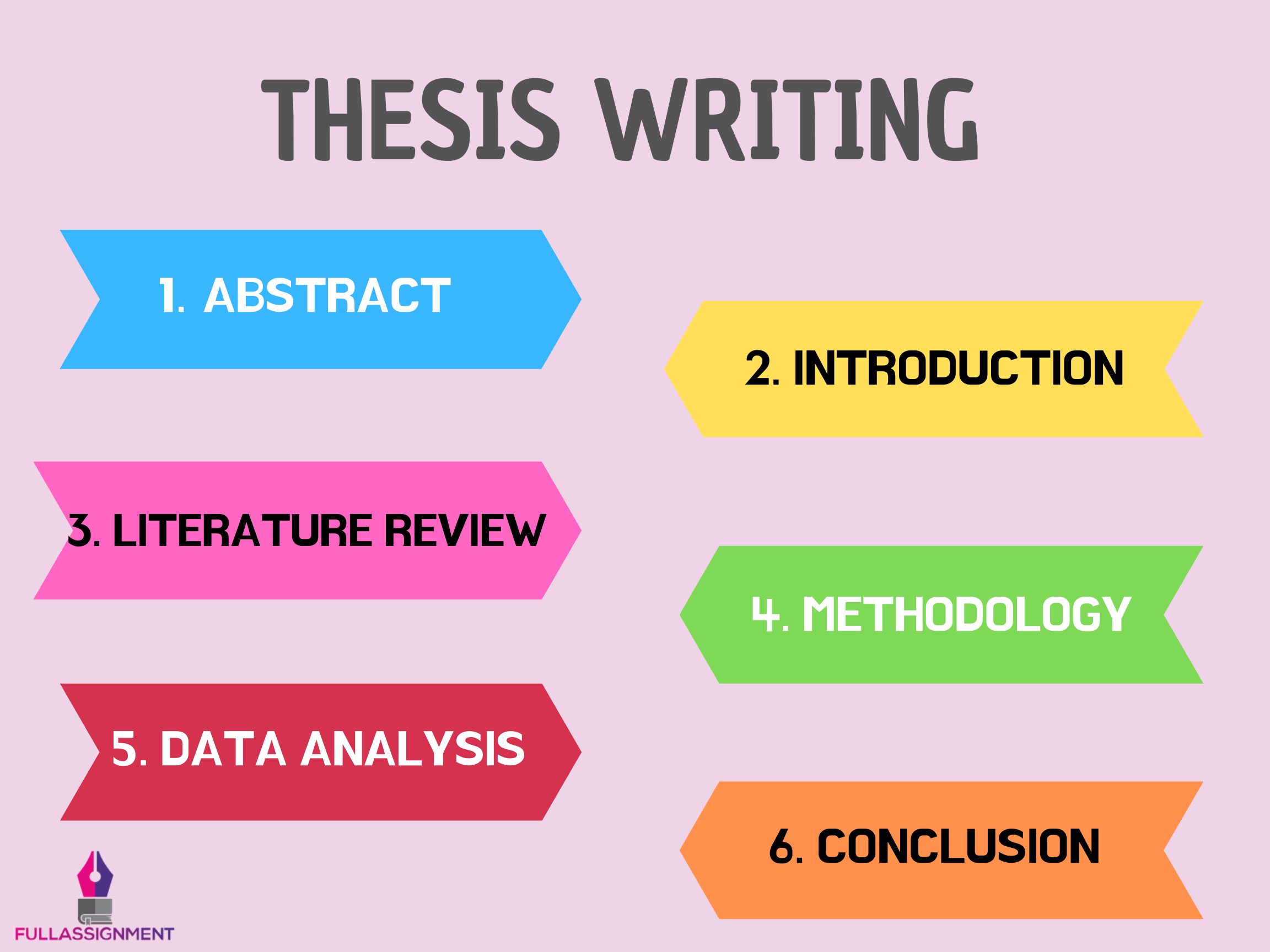 Thesi Writing Tip Full Assignment Dissertation Service Practical Implication Part Of