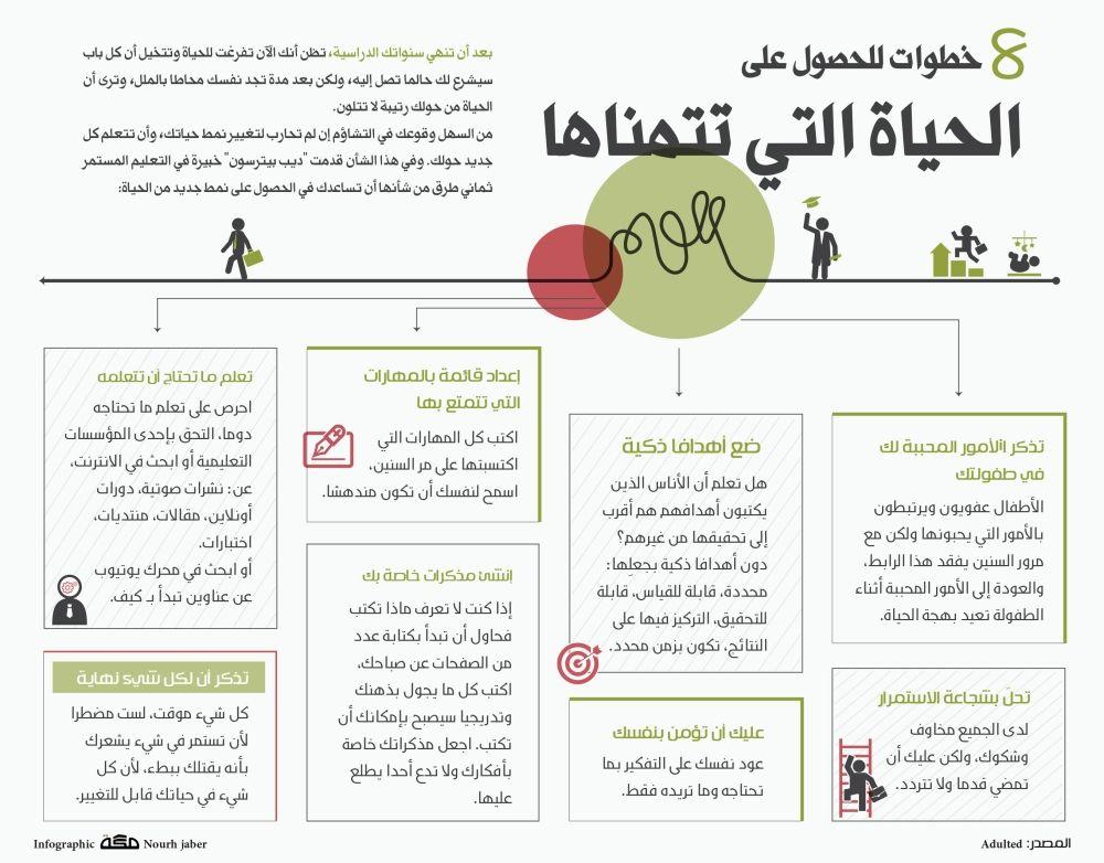 صورة ذات صلة Learning Websites Work Motivation Motivation