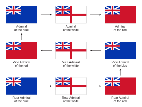 Royal Navy Ranks Rates And Uniforms Of The 18th And 19th Centuries Wikipedia Navy Ranks Royal Navy Royal Navy Uniform