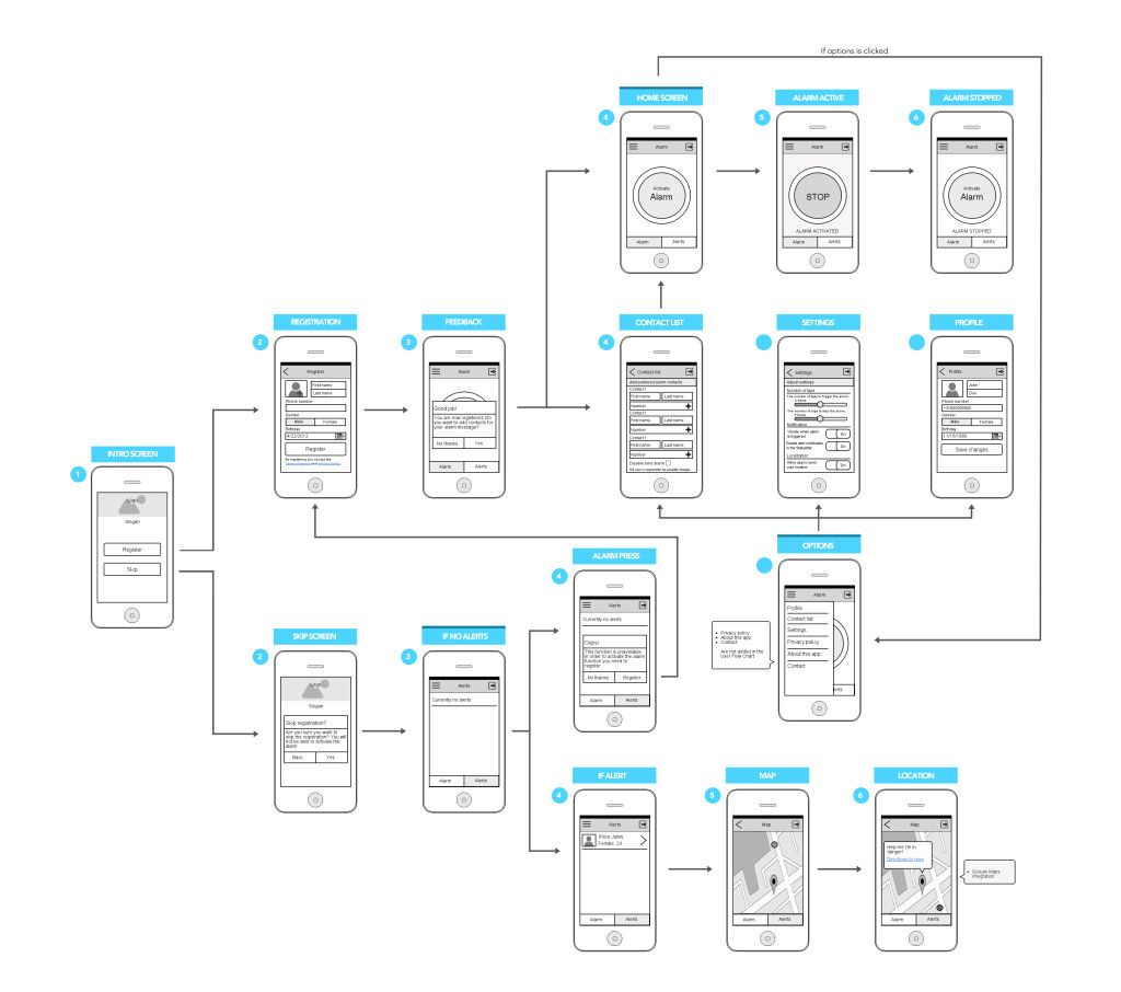 pin by jacob garcia on mobile app flowchart