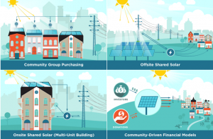 Should Community Solar Be Marketed To Corporates Solar Energy Projects Solar Geothermal Energy