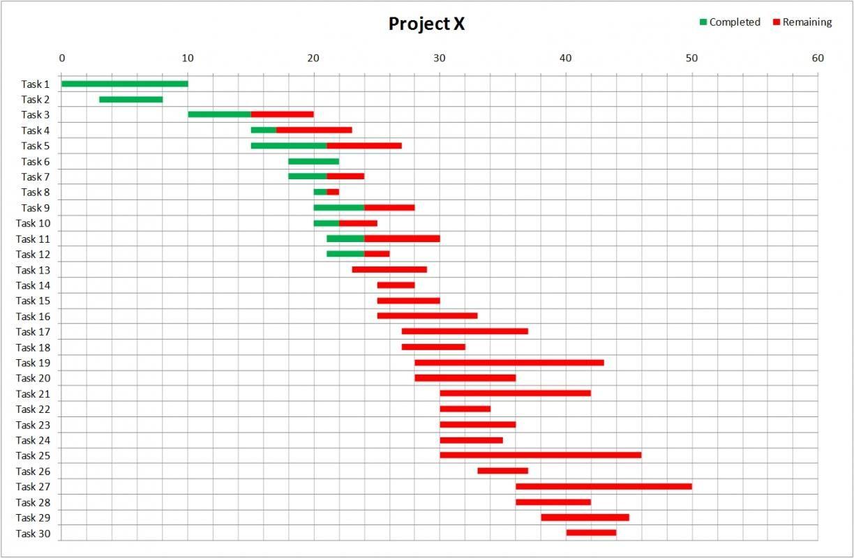Fantastisch Gant Diagrammvorlage Zeitgenössisch - Entry Level Resume ...