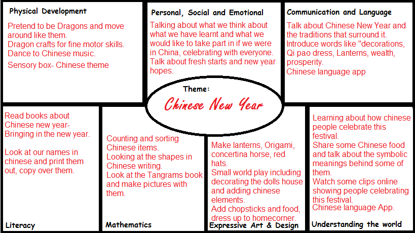 Chinese New Year Eyfs Planning Chinese New Year Activities Eyfs Eyfs Activities