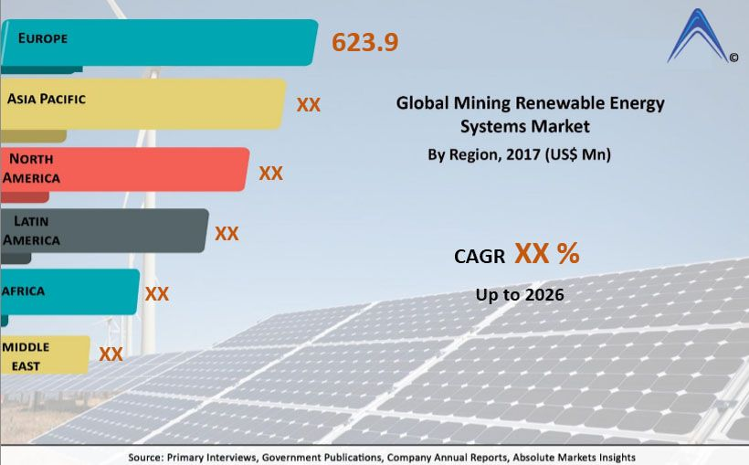 Mining renewable energy systems market anticipated to grow