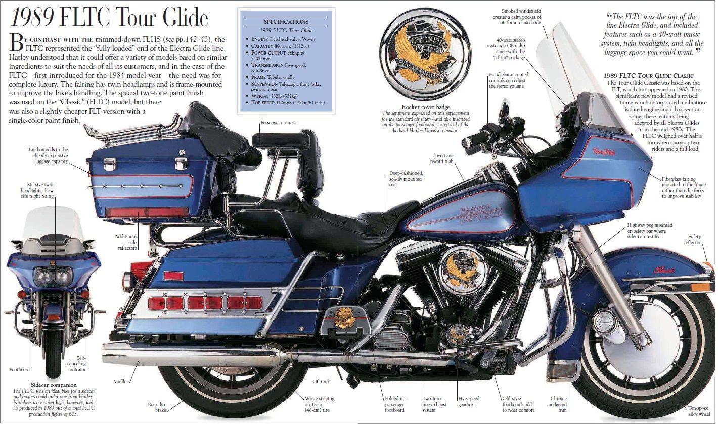 Pin By Sotir Mekshi On Harley Davidson Harley Davidson Art Vintage Harley Davidson Harley Davidson Motor [ 854 x 1420 Pixel ]