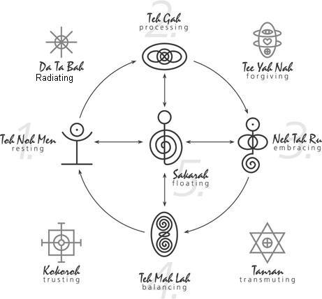 Tanran Reiki The Five Relationship Healing Symbols Signs
