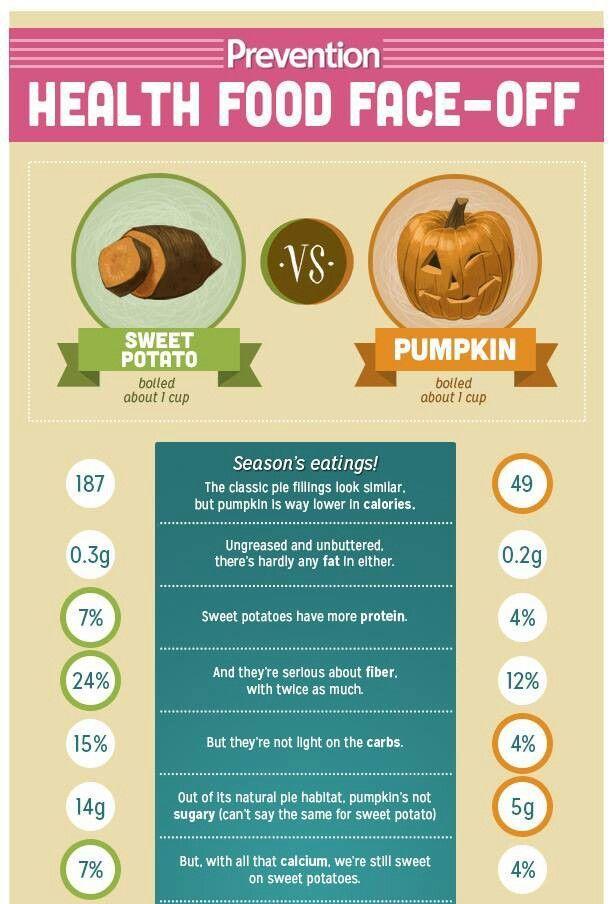 sweet potato versus pumpkin nutrition facts