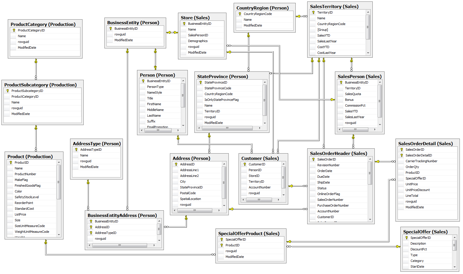 30 Great Ideas Of Data Model Diagram Samples