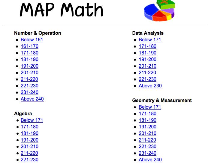 Math Games based on MAP Math Scores. Interesting.@Frances Durham