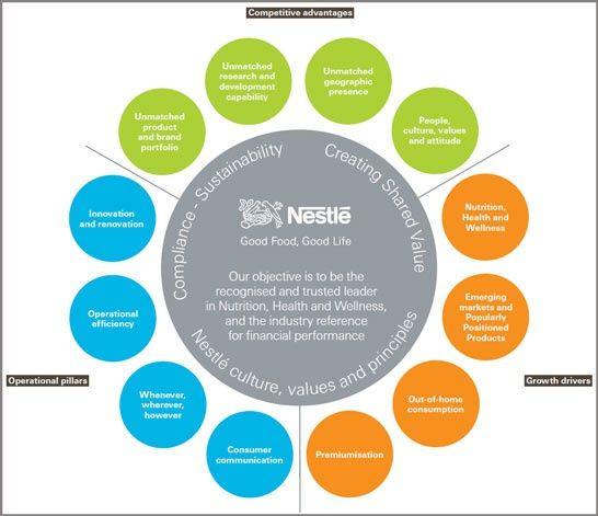 csr roadmap - Google-søgning | SUCCESS Knowledge*Skills*Mind