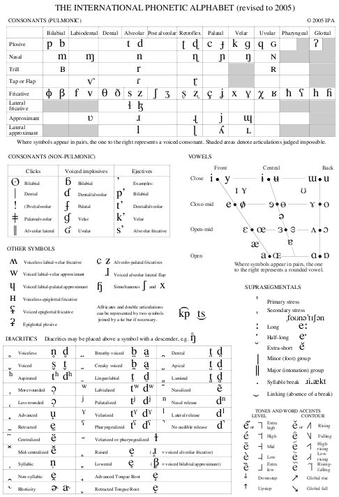 This Is The Ipa The International Phonetic Alphabet Aside From