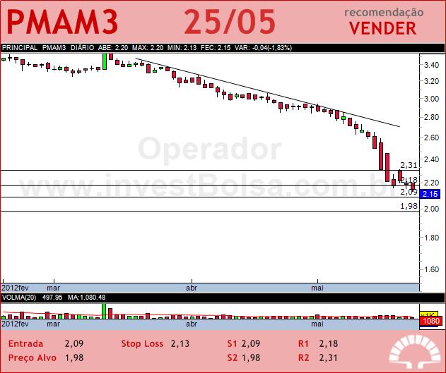 PARANAPANEMA - PMAM3 - 25/05/2012 #PMAM3 #analises #bovespa