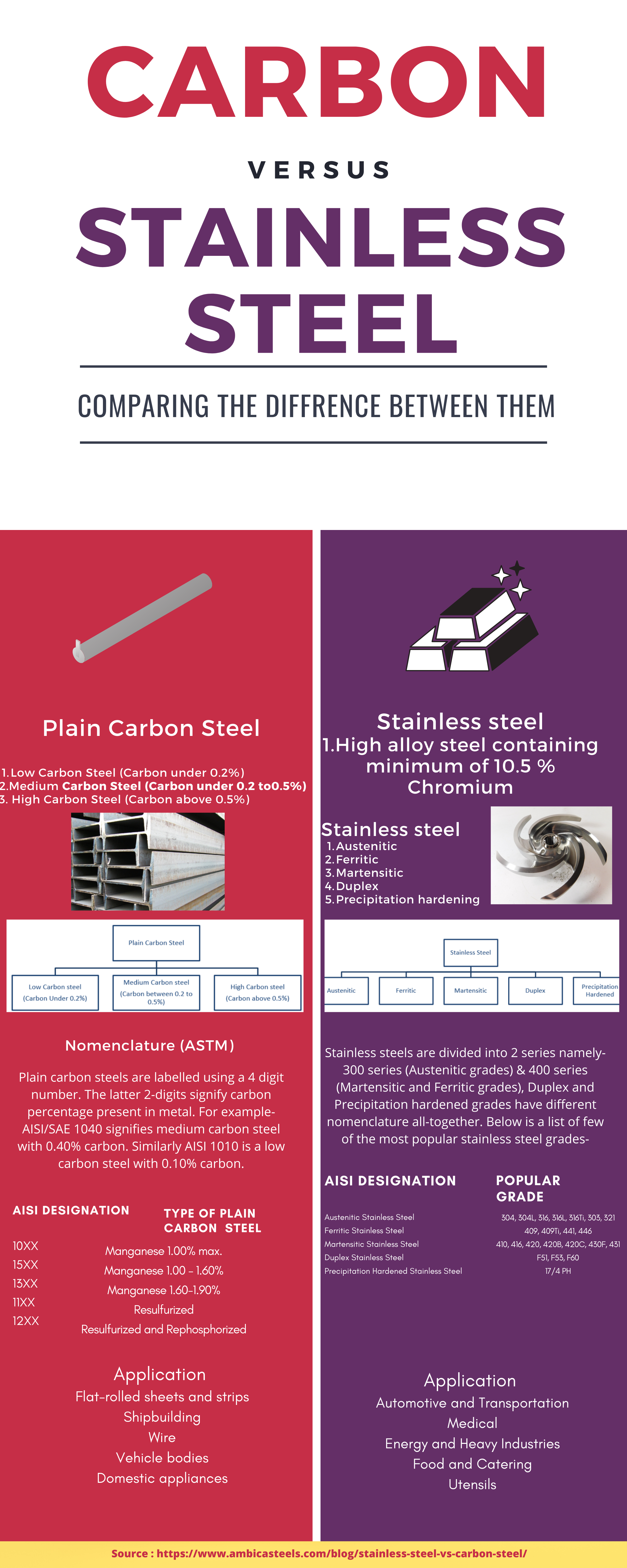 What Are The Difference Between Carbon Steel And Stainless Steel In 2020 Carbon Steel Steel Stainless