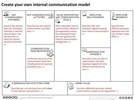 Internal Communication Canvas Eeedo Internal Communications