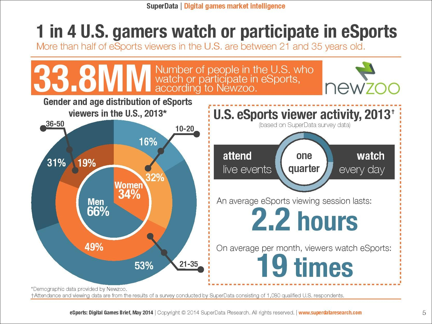 esports popularity
