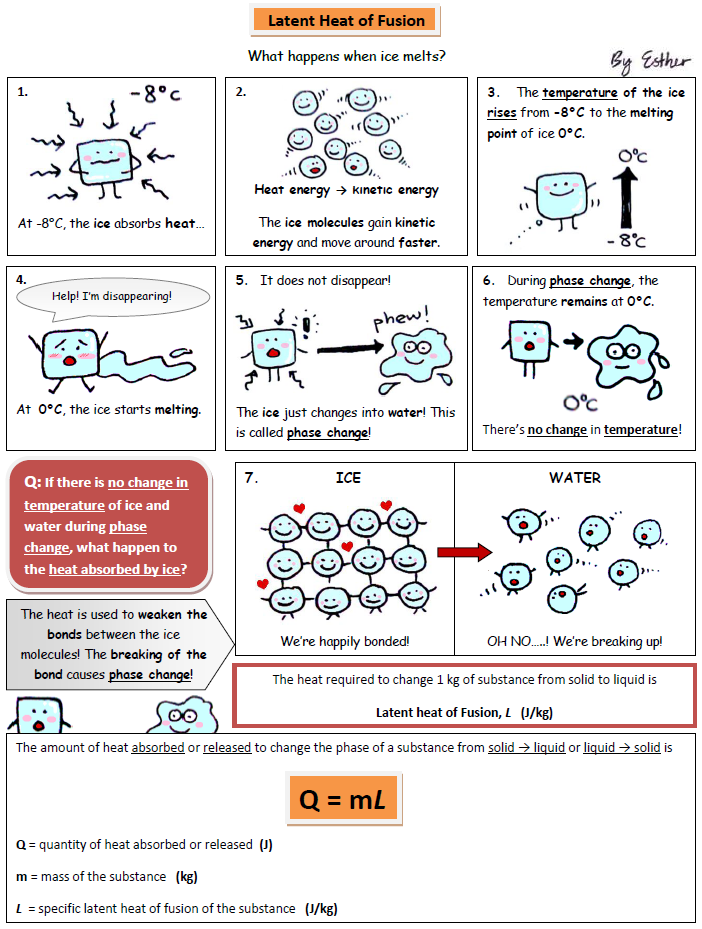 A Cartoon Guide To Physics Latent Heat Of Fusion Uses Cartoons