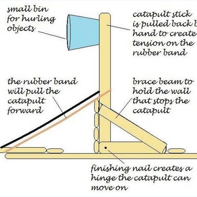 How To Make A Mini Trebuchet Out Of Popsicle Sticks Ehow Popsicle Stick Catapult Catapult Popsicle Sticks