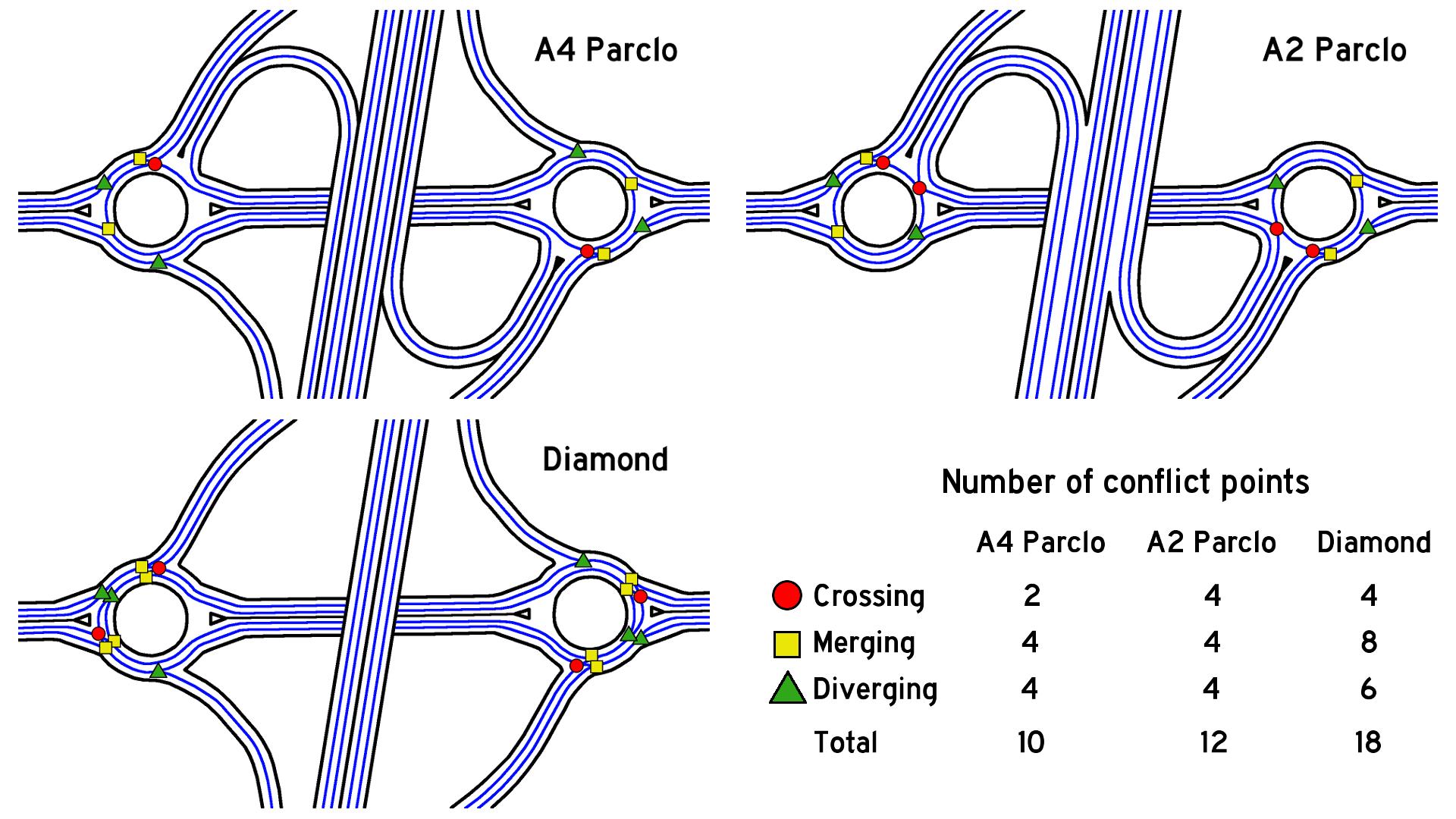 Comparison Between Roundabout Service Interchange Designs