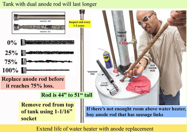 How To Replace Anode Rod And Solve Rusting And Odor Problem Anode Rods Water Heater Hot Water Heater Repair