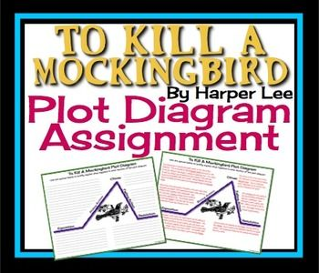 To kill a mockingbird plot diagram plot diagram diagram and to kill a mockingbird plot diagram ccuart Image collections