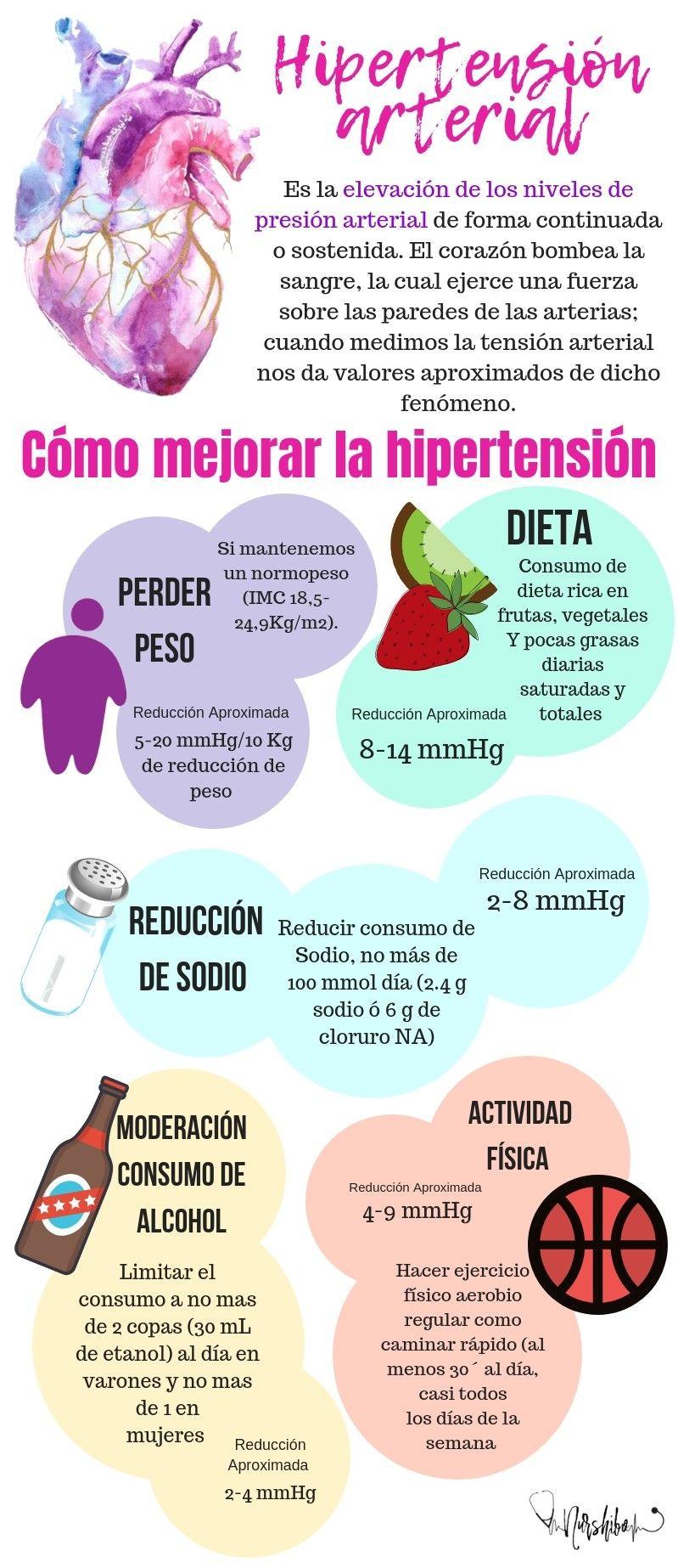 dieta de hipertensión de icu