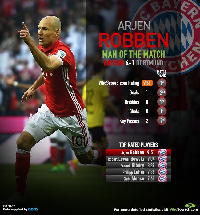 Bayern Munich 4 Borussia Dortmund 1 Arjen Robben Was The Motm