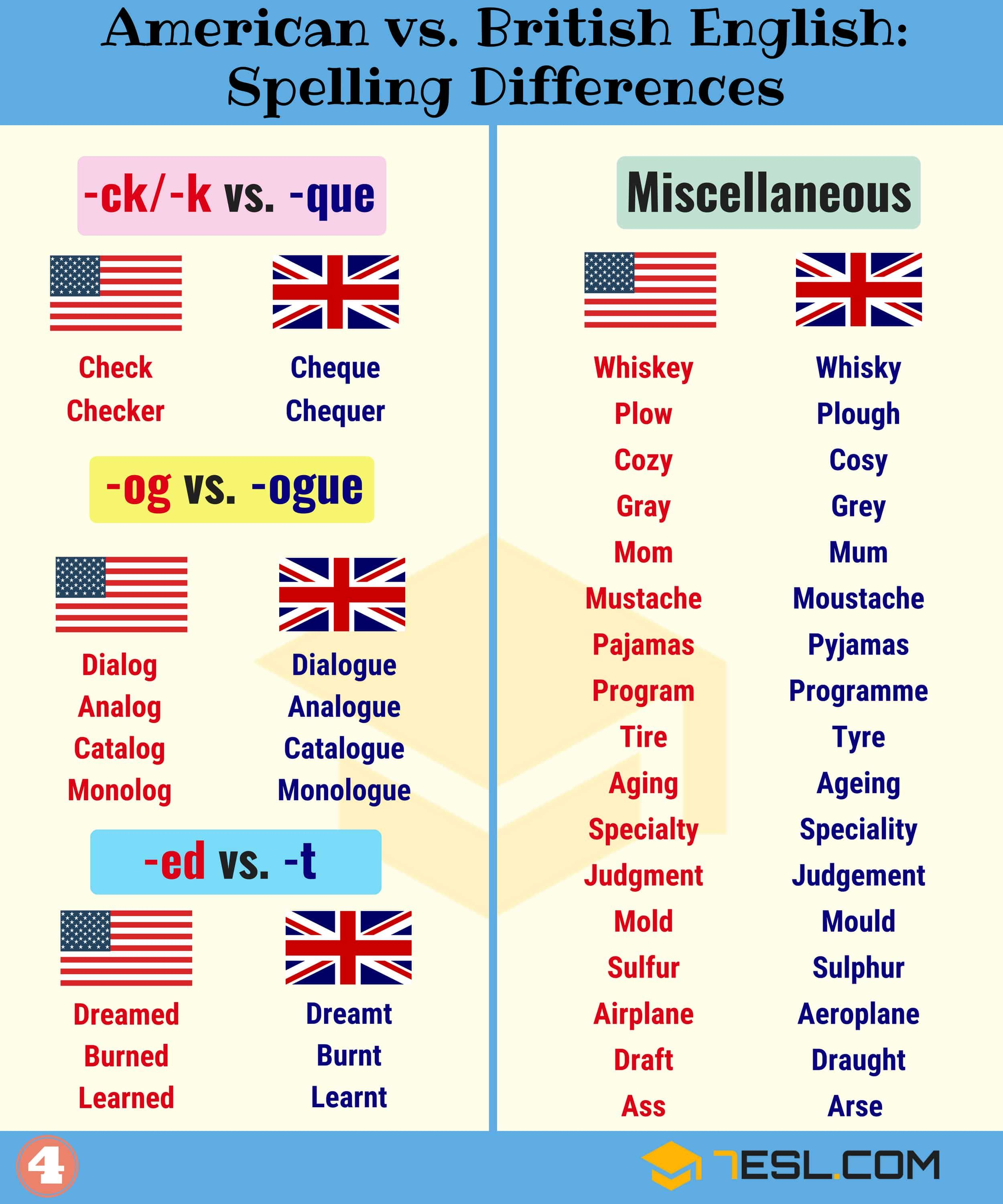 Important American And British Spelling Differences British