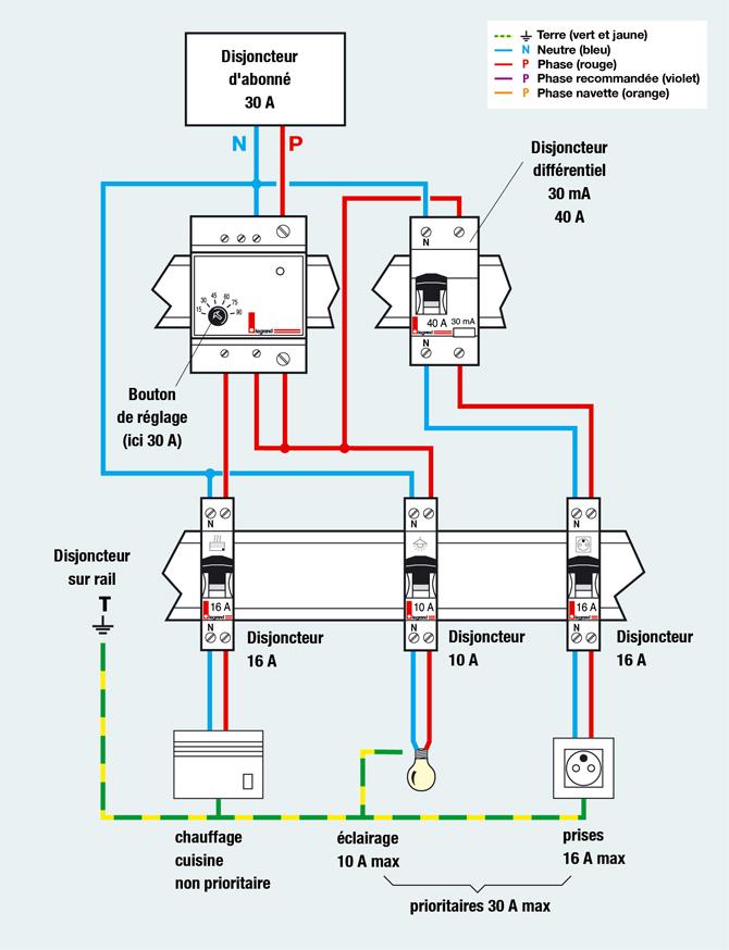 Schéma De Raccordeent Electrique Dun Délesteur Electrique